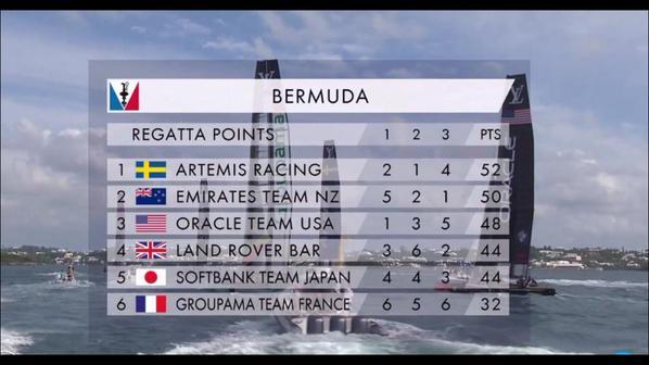 Final Bermuda regatta results. (photo credit: Americascup.com)